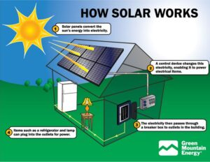 how-solar-power-works-solar-power-energy